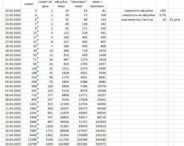 На ранок 26 березня в Україні зафіксовано 43 нові випадки COVID-19, всього підтверджено 156 випадків, за добу надійшло 183 підозри, - МОЗ - Цензор.НЕТ 1840